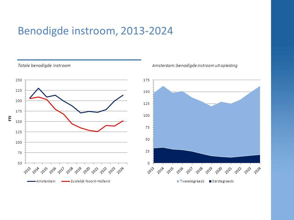 Benodigde instroom, 2013-2024 Totale benodigde instroom Amsterdam: benodigde instroom uit opleiding