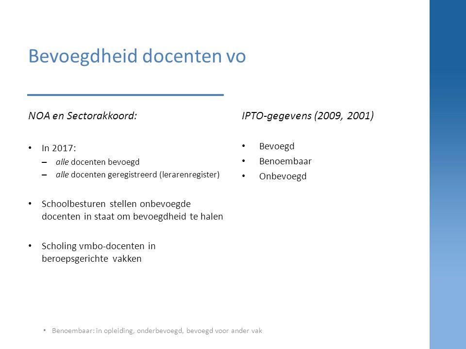 Bevoegdheid, naar graadsector* Bron: IPTO 2011, bewerking MOOZ