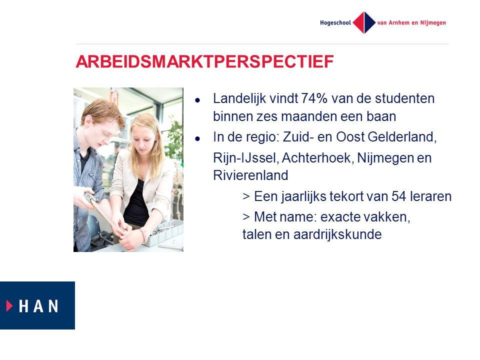 ARBEIDSMARKTPERSPECTIEF Landelijk vindt 74% van de studenten binnen zes maanden een baan In de regio: Zuid- en Oost Gelderland, Rijn-IJssel, Achterhoe