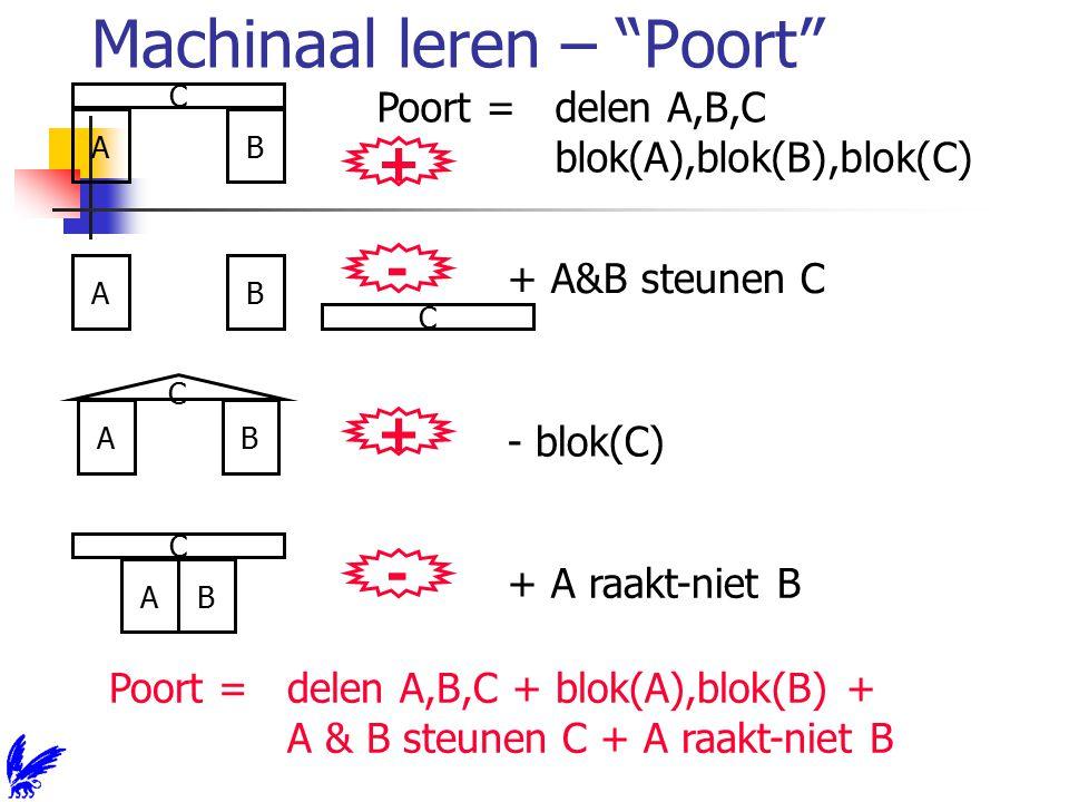 Machinaal leren – Poort C AB + Poort = delen A,B,C blok(A),blok(B),blok(C) C AB - + A&B steunen C C AB + - blok(C) C AB - + A raakt-niet B Poort = delen A,B,C + blok(A),blok(B) + A & B steunen C + A raakt-niet B