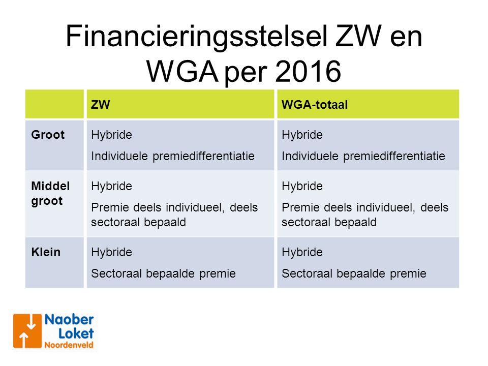 Financieringsstelsel ZW en WGA per 2016 ZWWGA-totaal GrootHybride Individuele premiedifferentiatie Hybride Individuele premiedifferentiatie Middel gro
