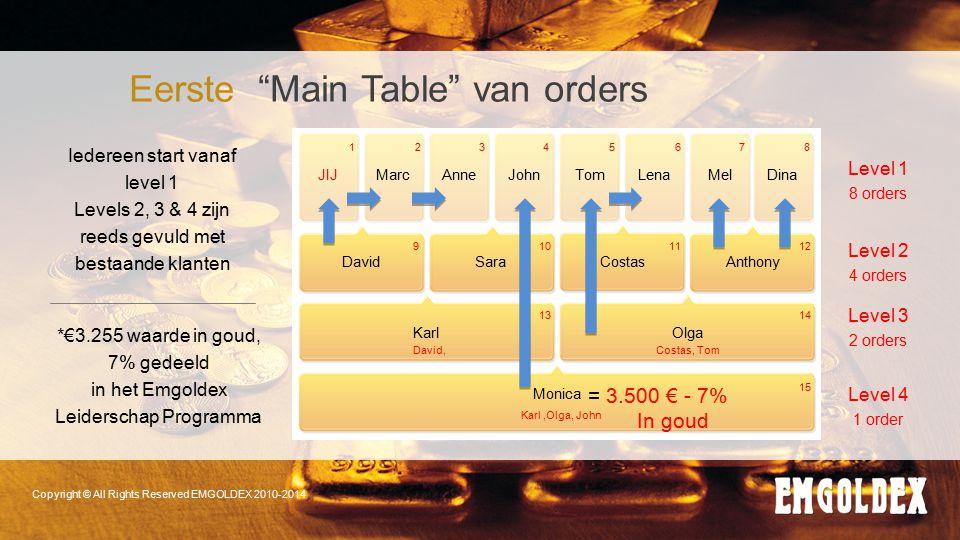 "Copyright © All Rights Reserved EMGOLDEX 2010-2014 Eerste ""Main Table"" van orders *€3.255 waarde in goud, 7% gedeeld in het Emgoldex Leiderschap Progr"