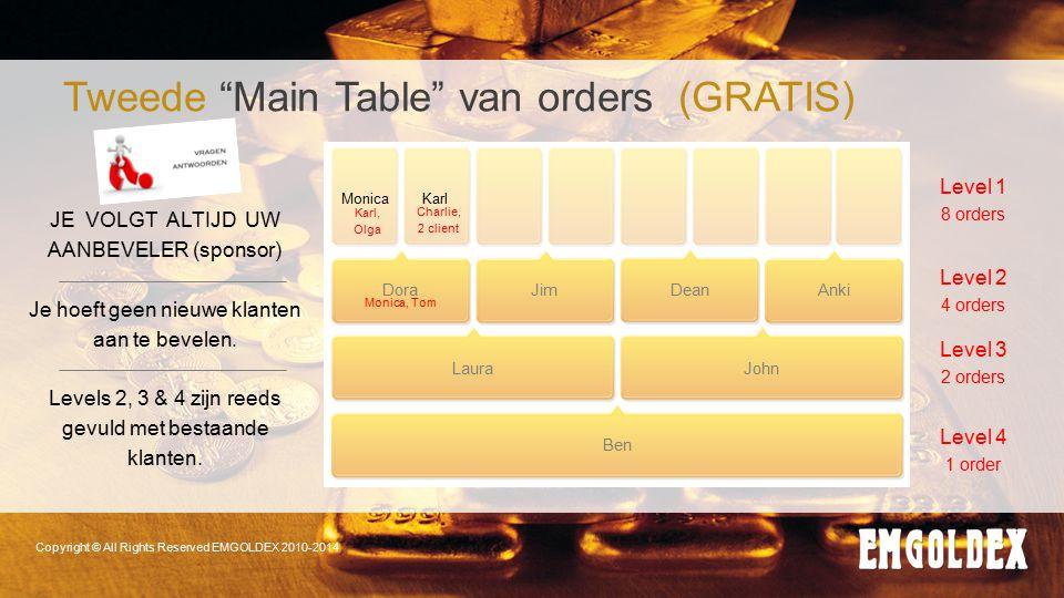 Copyright © All Rights Reserved EMGOLDEX 2010-2014 Tweede Main Table van orders (GRATIS) Level 1 8 orders Level 2 4 orders Level 3 2 orders Level 4 1 order JE VOLGT ALTIJD UW AANBEVELER (sponsor) Je hoeft geen nieuwe klanten aan te bevelen.