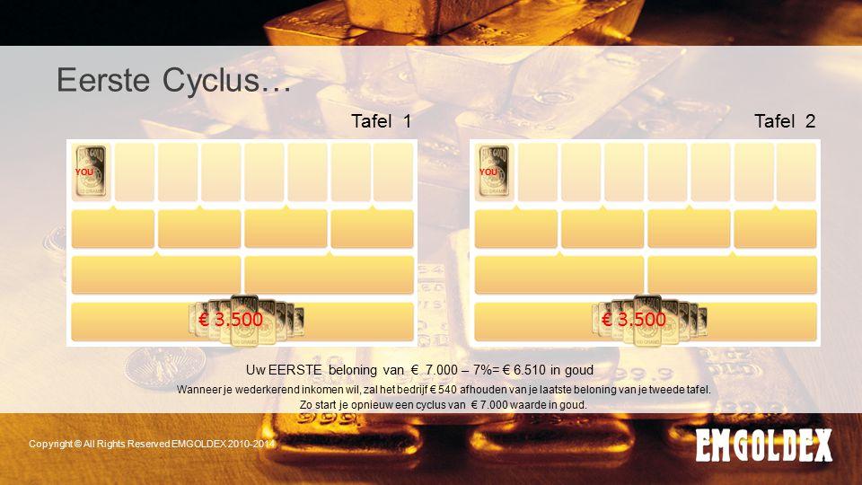 Copyright © All Rights Reserved EMGOLDEX 2010-2014 YOU € 3.500 Tafel 1 Eerste Cyclus… YOU € 3.500 Tafel 2 Uw EERSTE beloning van € 7.000 – 7%= € 6.510