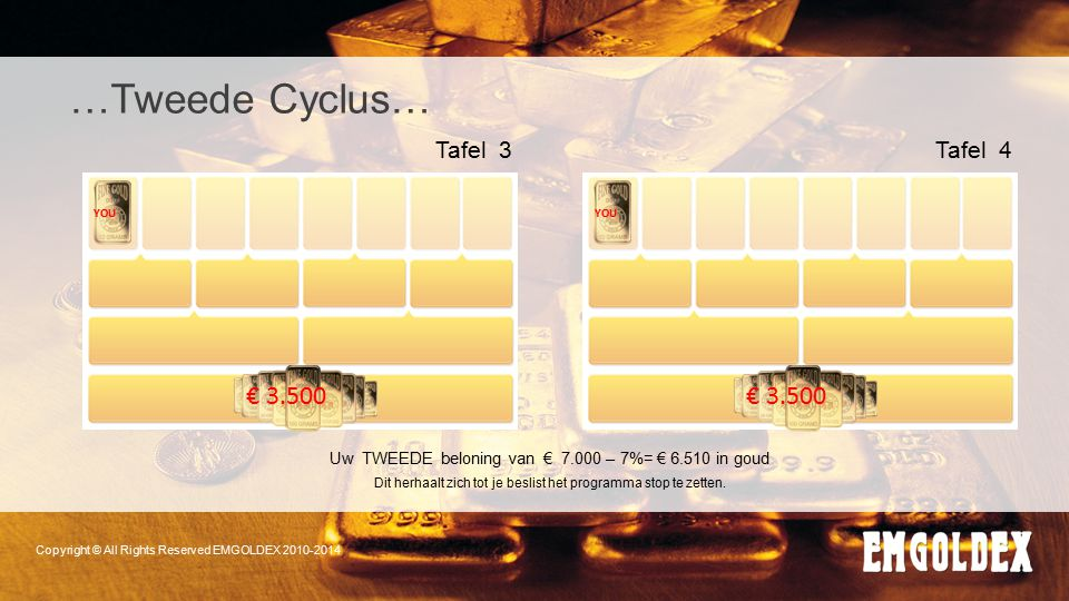 Copyright © All Rights Reserved EMGOLDEX 2010-2014 YOU € 3.500 Tafel 3 …Tweede Cyclus… YOU € 3.500 Tafel 4 Uw TWEEDE beloning van € 7.000 – 7%= € 6.51
