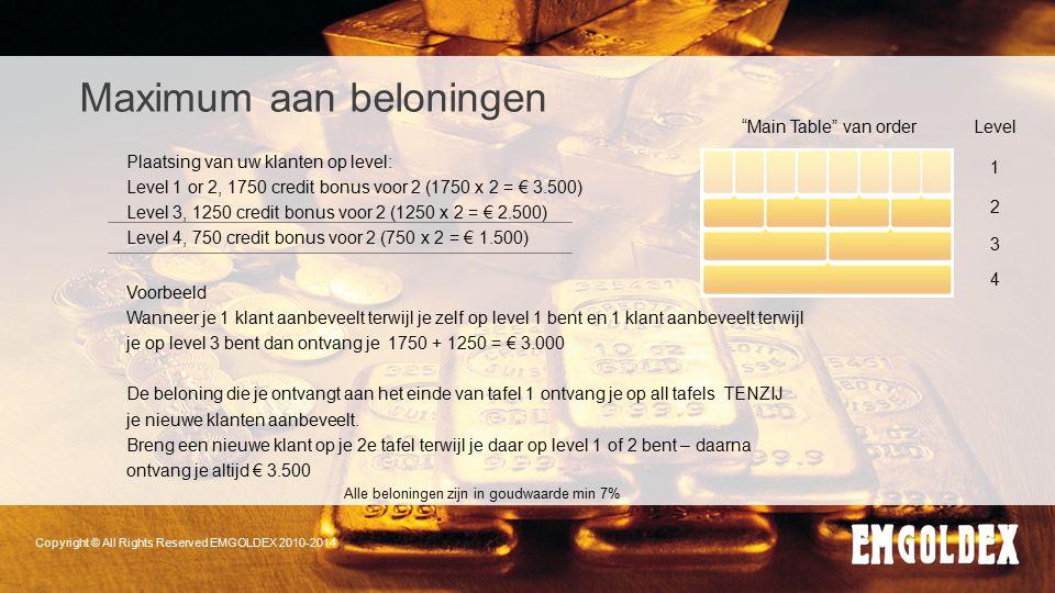Maximum aan beloningen Plaatsing van uw klanten op level: Level 1 or 2, 1750 credit bonus voor 2 (1750 x 2 = € 3.500) Level 3, 1250 credit bonus voor