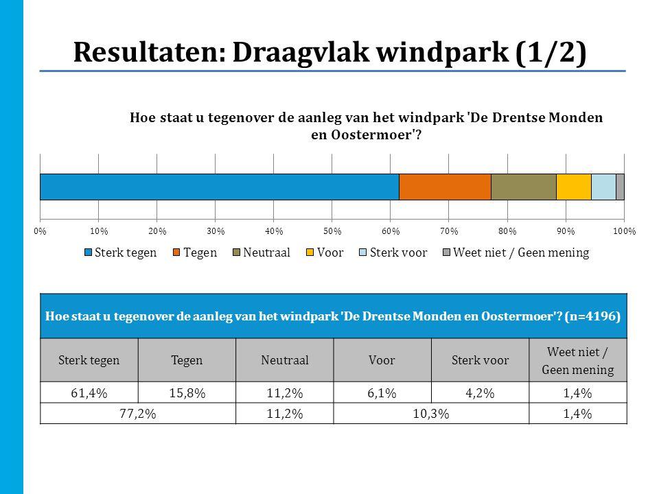 Resultaten: Draagvlak windpark (1/2) Hoe staat u tegenover de aanleg van het windpark 'De Drentse Monden en Oostermoer'? (n=4196) Sterk tegenTegenNeut