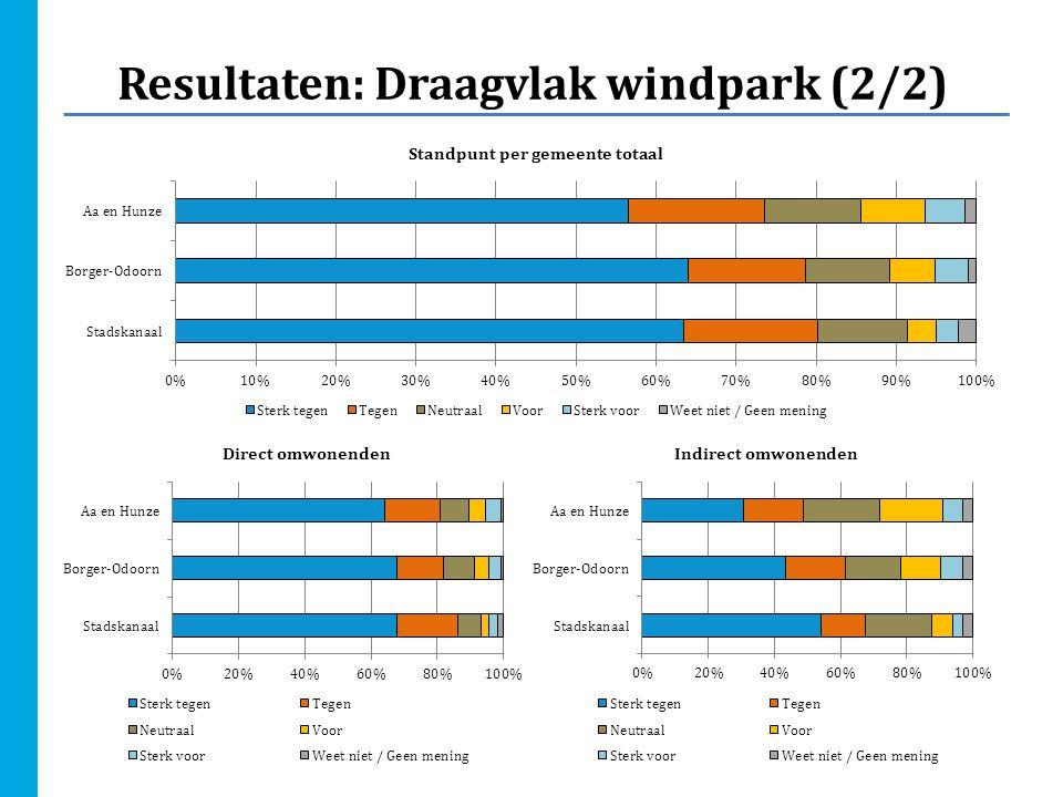 Conclusies Beantwoording centrale vraagstelling Uit de onderzoeksresultaten blijkt dat het draagvlak voor het aanleggen van het windpark 'De Drentse Monden en Oostermoer' onder zowel direct als indirect omwonenden gering is.
