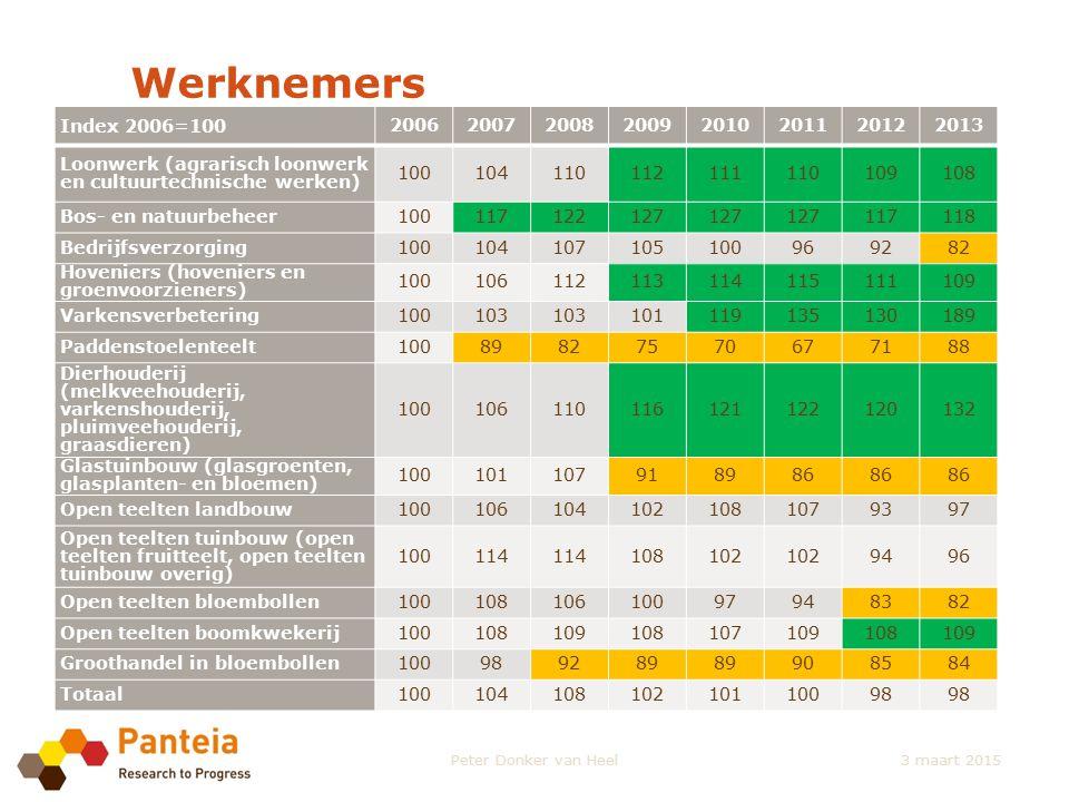 Werknemers Index 2006=100 20062007200820092010201120122013 Loonwerk (agrarisch loonwerk en cultuurtechnische werken) 100104110112111110109108 Bos- en
