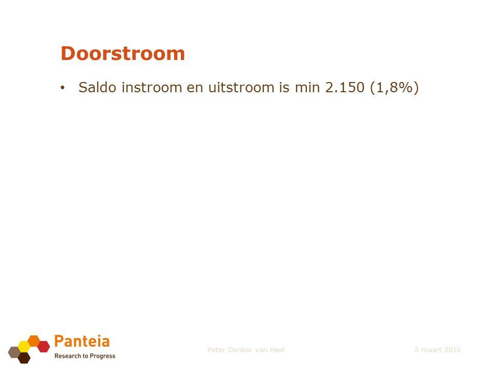 Doorstroom Saldo instroom en uitstroom is min 2.150 (1,8%) Peter Donker van Heel3 maart 2015