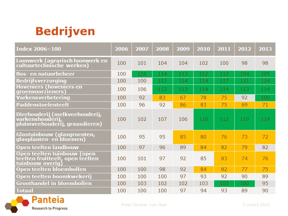 Bedrijven Index 2006=10020062007200820092010201120122013 Loonwerk (agrarisch loonwerk en cultuurtechnische werken) 100101104 10210098 Bos- en natuurbe
