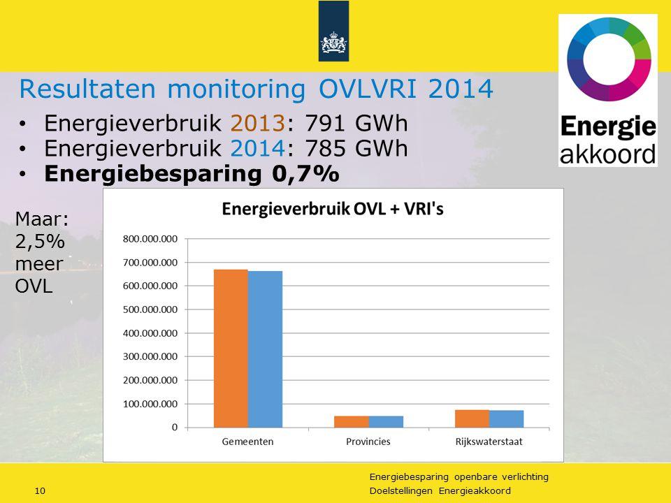 Energiebesparing openbare verlichting 10Doelstellingen Energieakkoord Resultaten monitoring OVLVRI 2014 Energieverbruik 2013: 791 GWh Energieverbruik