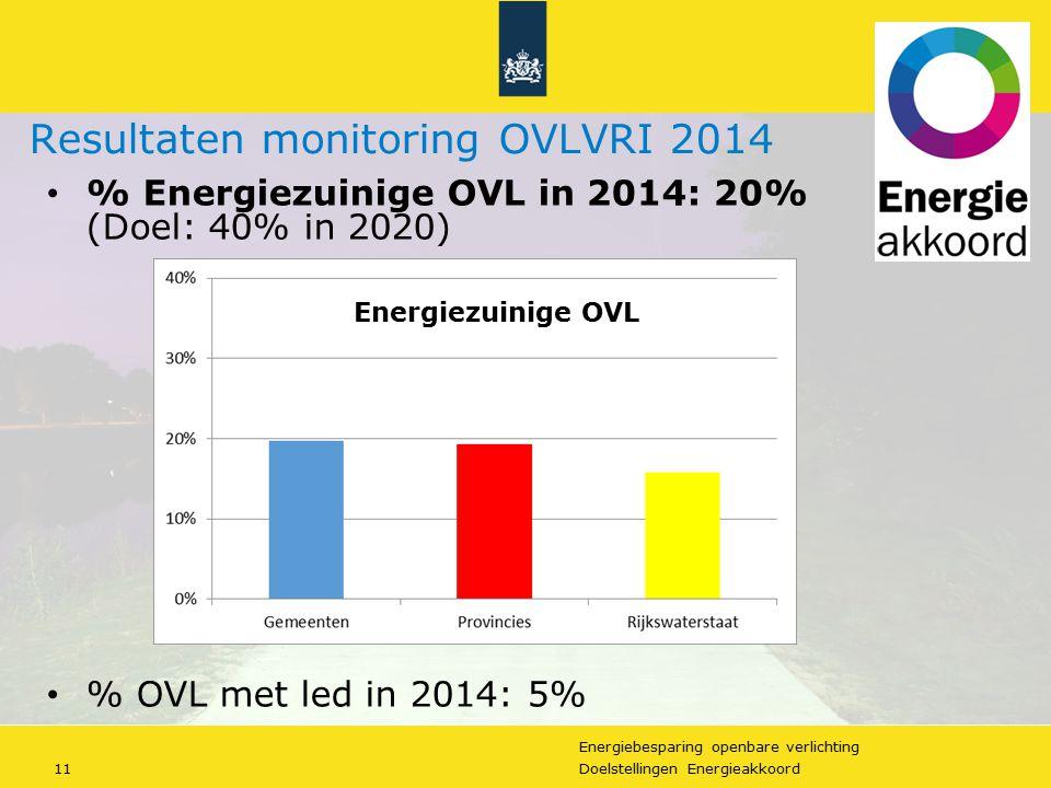 Energiebesparing openbare verlichting 11Doelstellingen Energieakkoord Resultaten monitoring OVLVRI 2014 % Energiezuinige OVL in 2014: 20% (Doel: 40% i