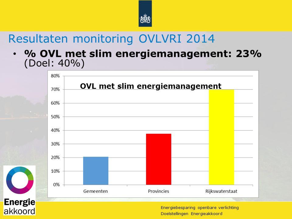 Energiebesparing openbare verlichting 13Doelstellingen Energieakkoord Resultaten monitoring OVLVRI 2014 % OVL met slim energiemanagement: 23% (Doel: 4