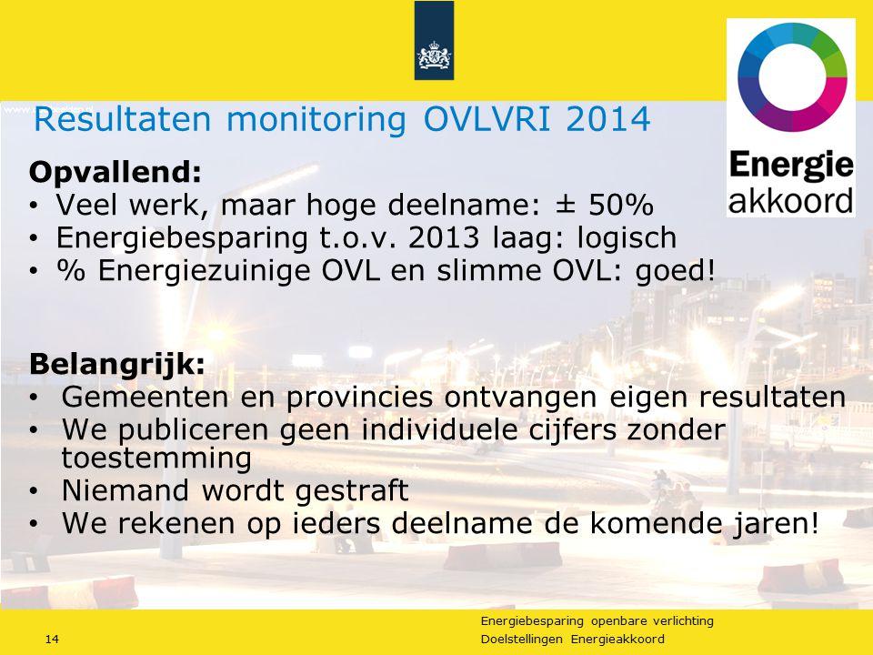 Energiebesparing openbare verlichting 14Doelstellingen Energieakkoord Opvallend: Veel werk, maar hoge deelname: ± 50% Energiebesparing t.o.v. 2013 laa