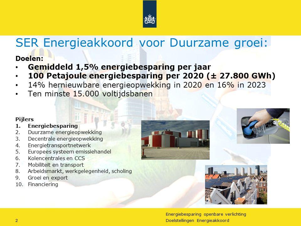 Energiebesparing openbare verlichting 2Doelstellingen Energieakkoord SER Energieakkoord voor Duurzame groei: Doelen: Gemiddeld 1,5% energiebesparing p