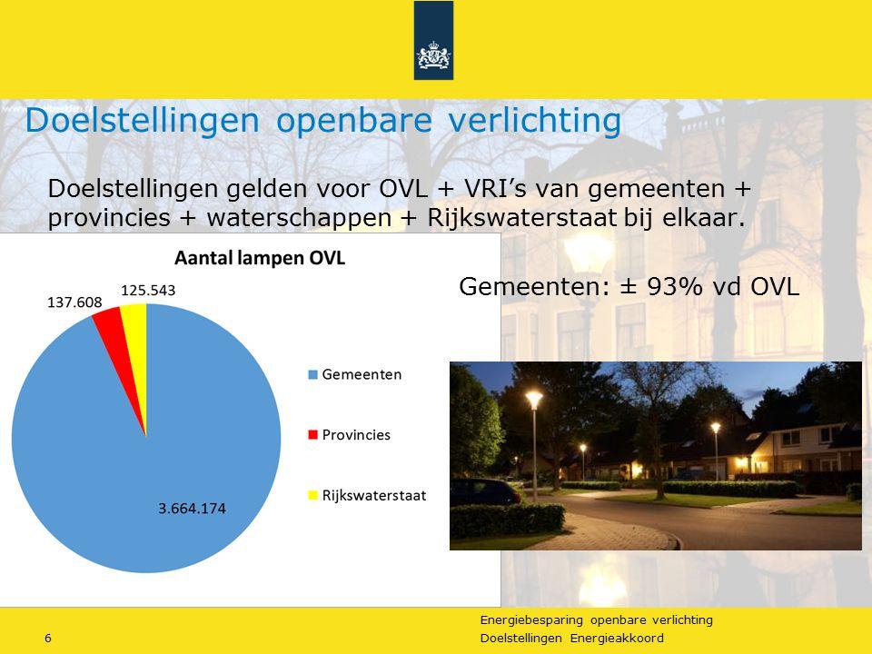 Energiebesparing openbare verlichting 6Doelstellingen Energieakkoord Doelstellingen gelden voor OVL + VRI's van gemeenten + provincies + waterschappen