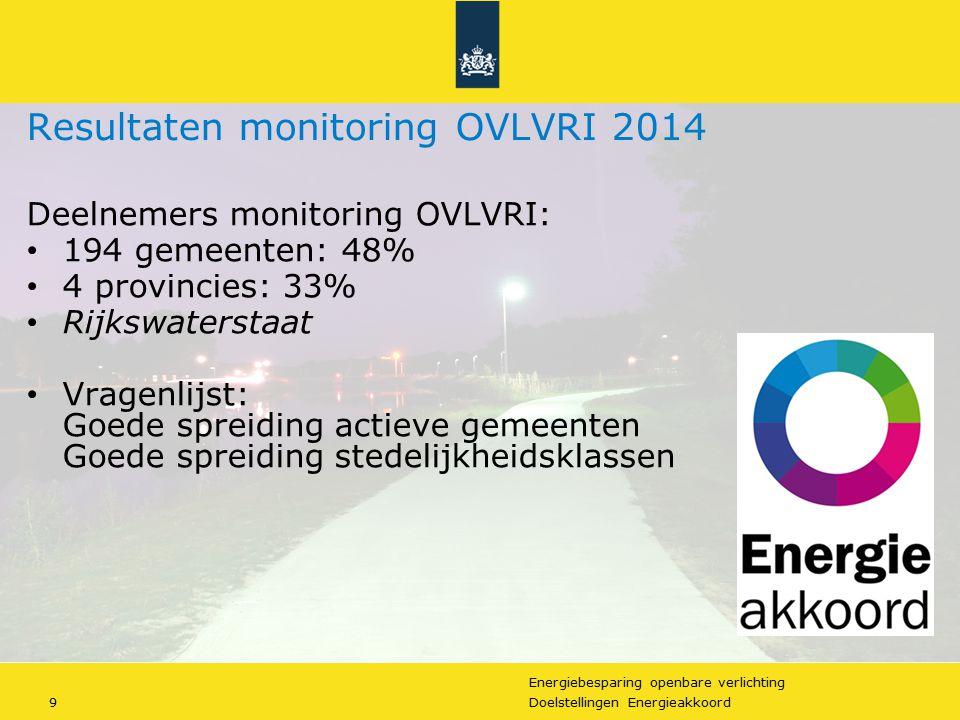 Energiebesparing openbare verlichting 9Doelstellingen Energieakkoord Resultaten monitoring OVLVRI 2014 Deelnemers monitoring OVLVRI: 194 gemeenten: 48