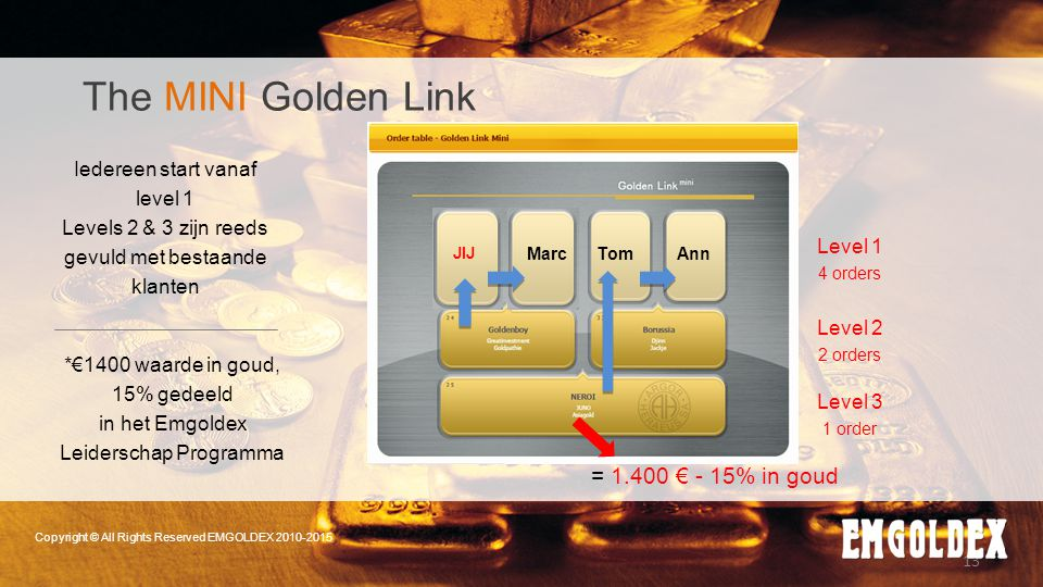 13 Copyright © All Rights Reserved EMGOLDEX 2010-2015 *€1400 waarde in goud, 15% gedeeld in het Emgoldex Leiderschap Programma Iedereen start vanaf le
