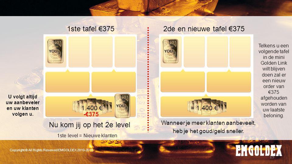 15 1ste tafel €3752de en nieuwe tafel €375 Nu kom jij op het 2e level Wanneer je meer klanten aanbeveelt, heb je het goud/geld sneller. 1ste level = N