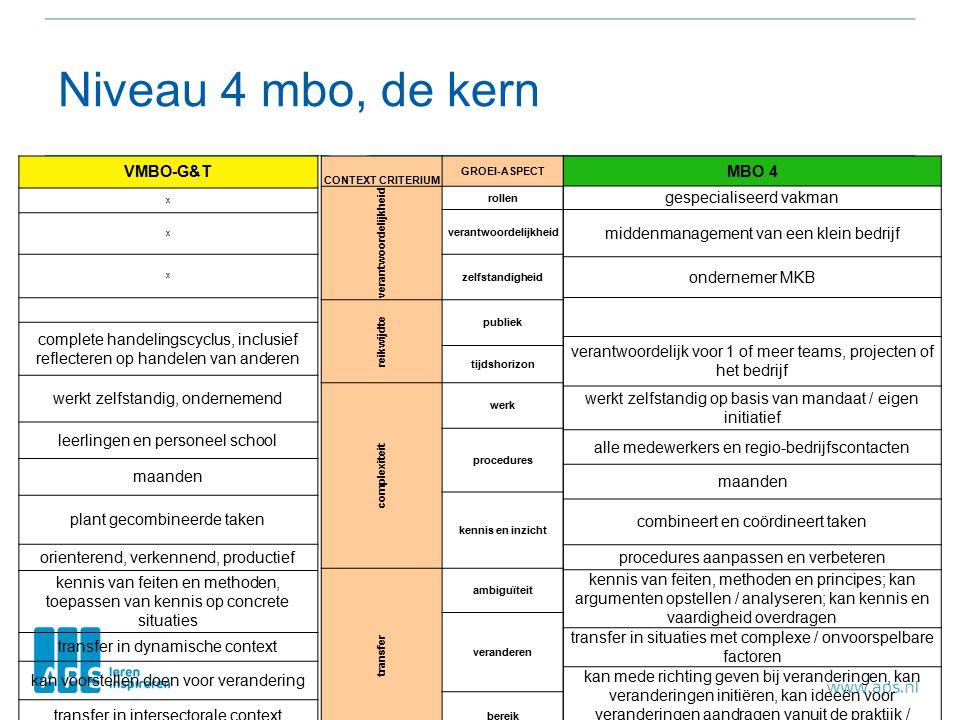 Niveau 4 mbo, de kern VMBO-G&T x x x complete handelingscyclus, inclusief reflecteren op handelen van anderen werkt zelfstandig, ondernemend leerlingen en personeel school maanden plant gecombineerde taken orienterend, verkennend, productief kennis van feiten en methoden, toepassen van kennis op concrete situaties transfer in dynamische context kan voorstellen doen voor verandering transfer in intersectorale context MBO 4 gespecialiseerd vakman middenmanagement van een klein bedrijf ondernemer MKB verantwoordelijk voor 1 of meer teams, projecten of het bedrijf werkt zelfstandig op basis van mandaat / eigen initiatief alle medewerkers en regio-bedrijfscontacten maanden combineert en coördineert taken procedures aanpassen en verbeteren kennis van feiten, methoden en principes; kan argumenten opstellen / analyseren; kan kennis en vaardigheid overdragen transfer in situaties met complexe / onvoorspelbare factoren kan mede richting geven bij veranderingen, kan veranderingen initiëren, kan ideeën voor veranderingen aandragen vanuit de praktijk / uitvoering transfer binnen context van de sector CONTEXT CRITERIUM GROEI-ASPECT verantwoordelijkheid rollen verantwoordelijkheid zelfstandigheid reikwijdte publiek tijdshorizon complexiteit werk procedures kennis en inzicht transfer ambiguïteit veranderen bereik