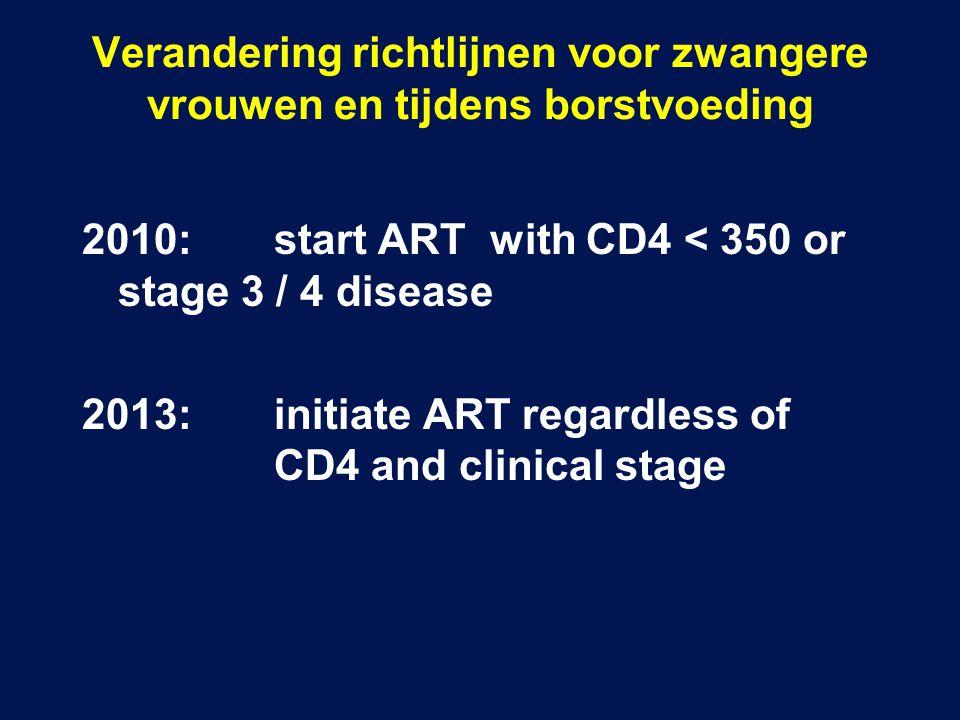 Verandering richtlijnen voor zwangere vrouwen en tijdens borstvoeding 2010:start ART with CD4 < 350 or stage 3 / 4 disease 2013:initiate ART regardless of CD4 and clinical stage