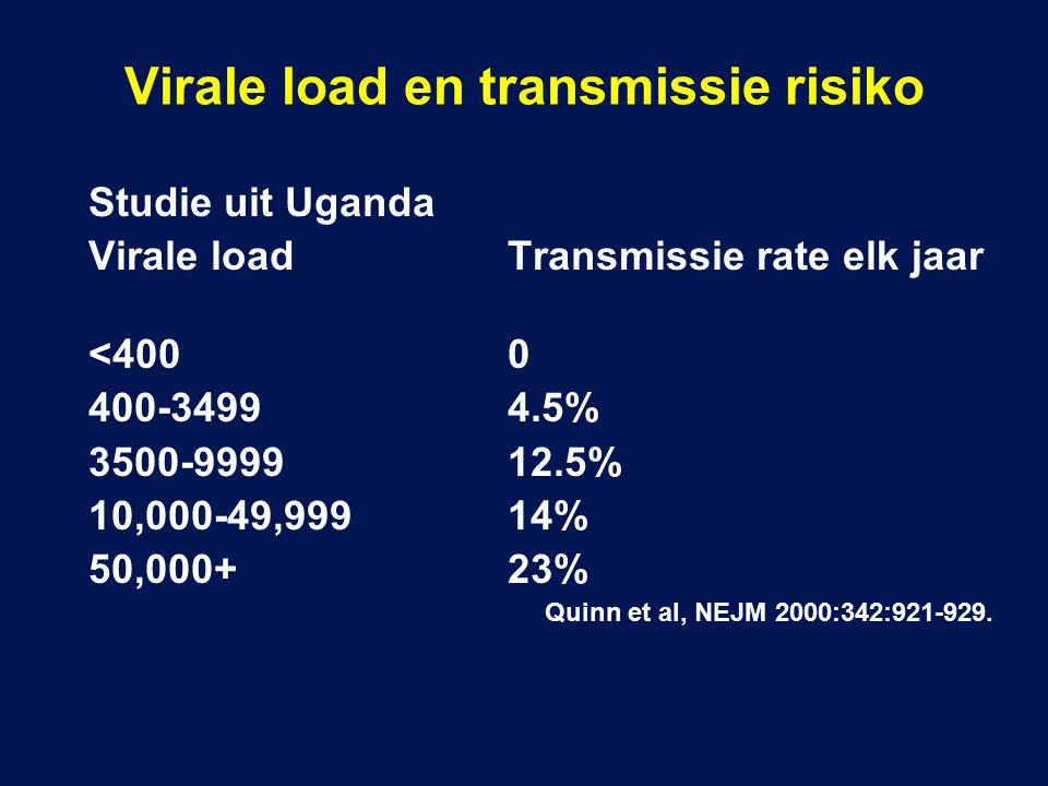 Studie uit Uganda Virale loadTransmissie rate elk jaar <4000 400-34994.5% 3500-999912.5% 10,000-49,99914% 50,000+23% Quinn et al, NEJM 2000:342:921-929.