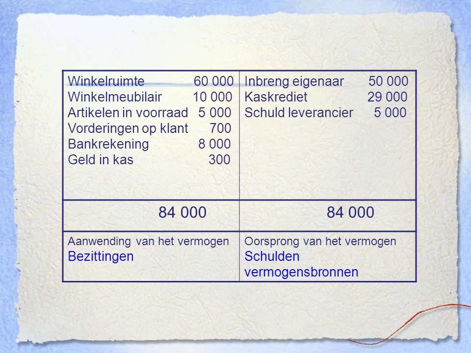 Winkelruimte 60 000 Winkelmeubilair 10 000 Artikelen in voorraad 5 000 Vorderingen op klant 700 Bankrekening 8 000 Geld in kas 300 Inbreng eigenaar 50