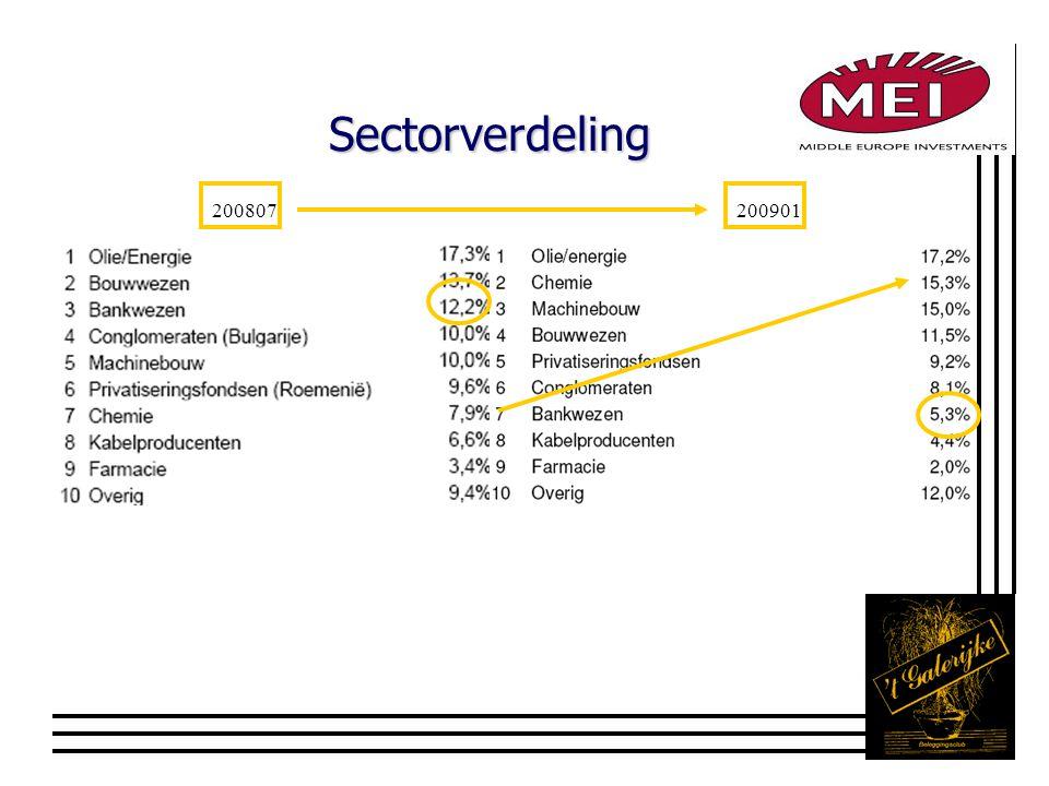 Sectorverdeling 200807200901