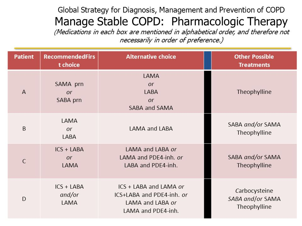 Global Strategy for Diagnosis, Management and Prevention of COPD Manage Stable COPD: Pharmacologic Therapy ( Medications in each box are mentioned in