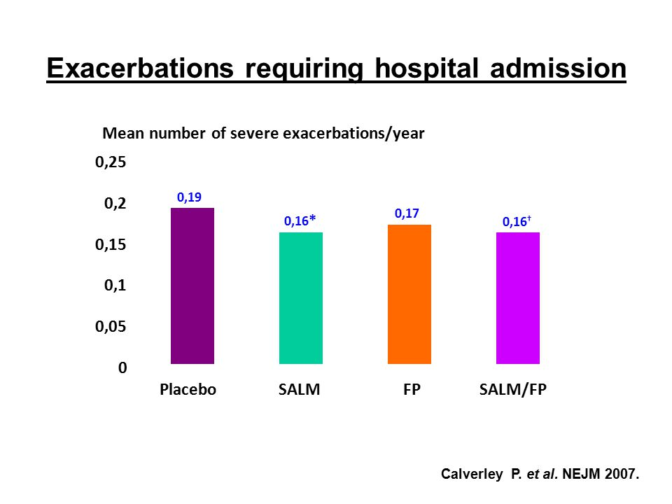 Exacerbations requiring hospital admission Mean number of severe exacerbations/year 0,19 0,16 * 0,17 0,16 † 0 0,05 0,1 0,15 0,2 0,25 PlaceboSALMFPSALM