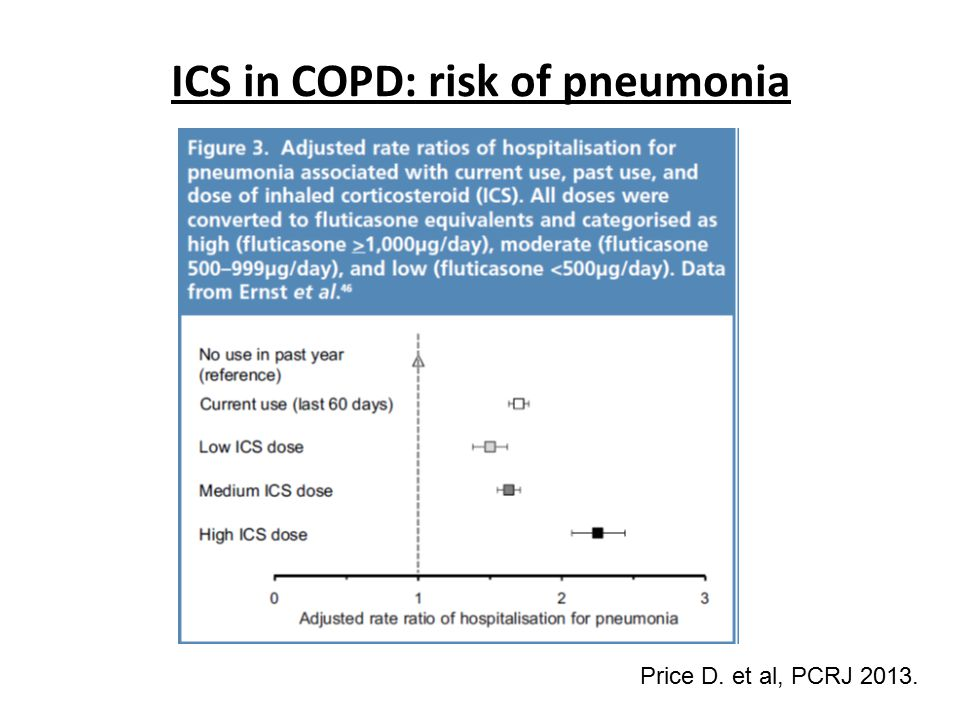 ICS in COPD: risk of pneumonia Price D. et al, PCRJ 2013.