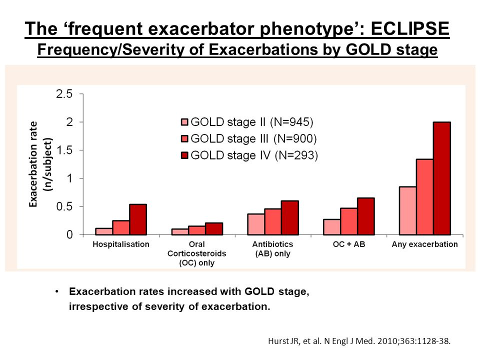 The 'frequent exacerbator phenotype': ECLIPSE Frequency/Severity of Exacerbations by GOLD stage Hurst JR, et al.
