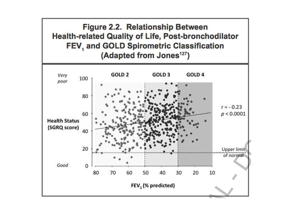 GOLD 2001 - 2015 Aanpassing – 2001: COPD obv ernst (FEV1): stadia I-IV – 2011: FEV1 niet betrouwbare marker voor ernst van symptomen (dyspnoe, inspanningsbeperking, exacerbatierisico, hospitalisatierisico, overlijden) --> GOLD klassen A-B-C-D – 2013,2014 en 2015 updates