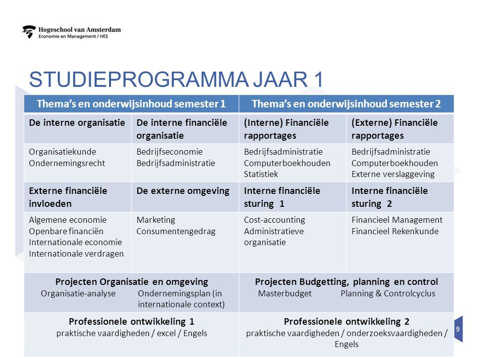STUDIEPROGRAMMA JAAR 1 Thema's en onderwijsinhoud semester 1Thema's en onderwijsinhoud semester 2 De interne organisatieDe interne financiële organisa
