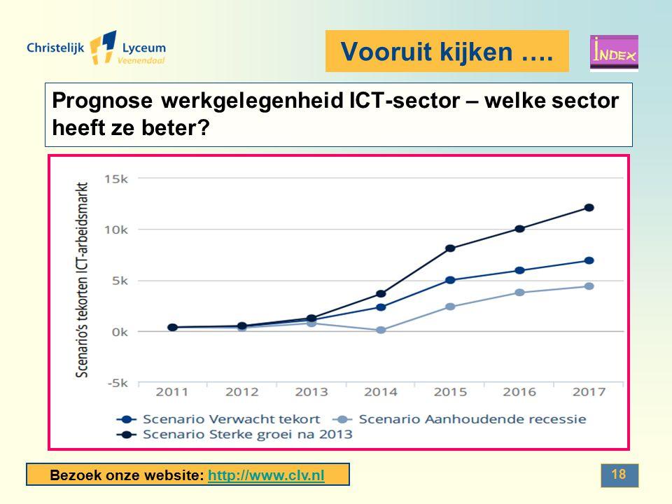 Bezoek onze website: http://www.clv.nlhttp://www.clv.nl 18 Vooruit kijken …. Prognose werkgelegenheid ICT-sector – welke sector heeft ze beter?
