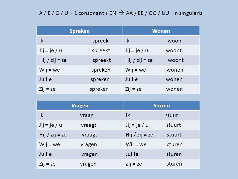 A / E / O / U + 1 consonant + EN  AA / EE / OO / UU in singularis SprekenWonen Ik spreekIk woon Jij = je / u spreektJij = je / u woont Hij / zij = ze