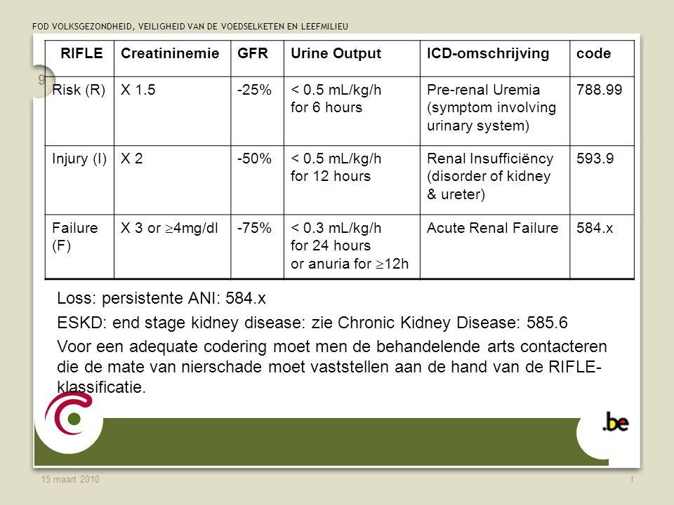 FOD VOLKSGEZONDHEID, VEILIGHEID VAN DE VOEDSELKETEN EN LEEFMILIEU 15 maart 2010l 9 RIFLECreatininemieGFRUrine OutputICD-omschrijvingcode Risk (R)X 1.5-25%< 0.5 mL/kg/h for 6 hours Pre-renal Uremia (symptom involving urinary system) 788.99 Injury (I)X 2-50%< 0.5 mL/kg/h for 12 hours Renal Insufficiëncy (disorder of kidney & ureter) 593.9 Failure (F) X 3 or  4mg/dl -75%< 0.3 mL/kg/h for 24 hours or anuria for  12h Acute Renal Failure584.x Loss: persistente ANI: 584.x ESKD: end stage kidney disease: zie Chronic Kidney Disease: 585.6 Voor een adequate codering moet men de behandelende arts contacteren die de mate van nierschade moet vaststellen aan de hand van de RIFLE- klassificatie.