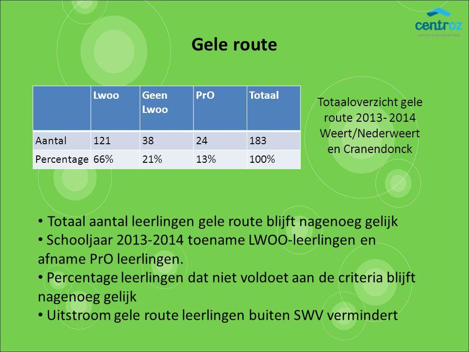 Gele route LwooGeen Lwoo PrOTotaal Aantal1213824183 Percentage66%21%13%100% Totaaloverzicht gele route 2013- 2014 Weert/Nederweert en Cranendonck Tota