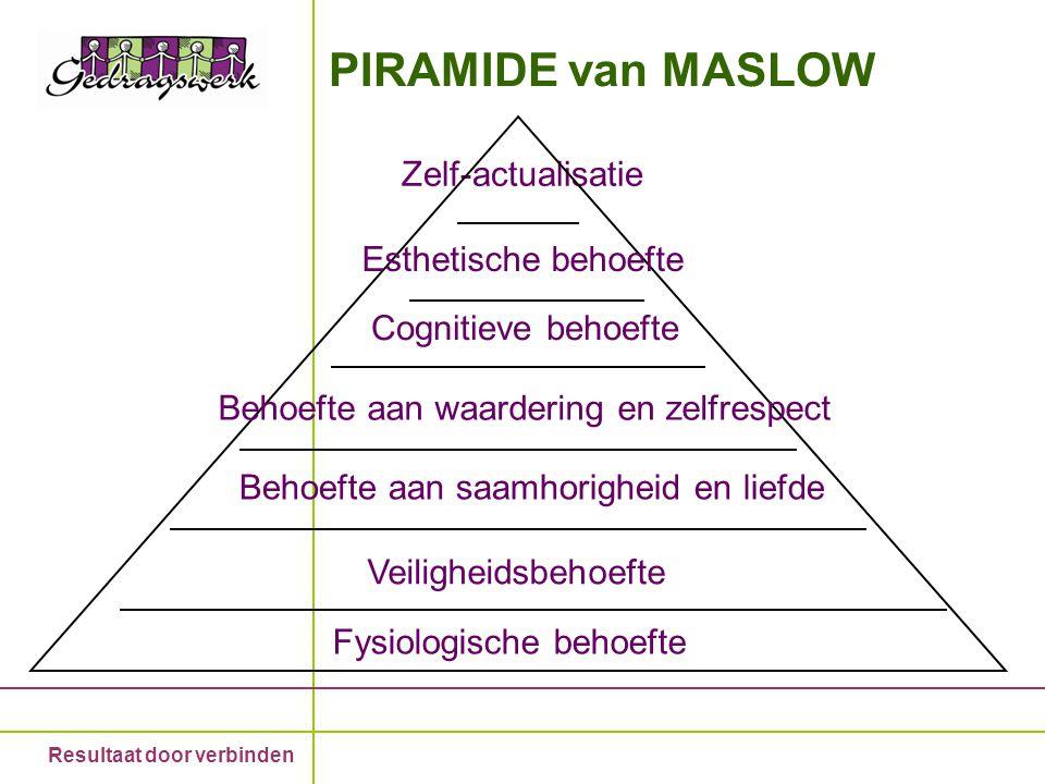 Resultaat door verbinden PIRAMIDE van MASLOW Zelf-actualisatie Esthetische behoefte Cognitieve behoefte Behoefte aan waardering en zelfrespect Behoeft