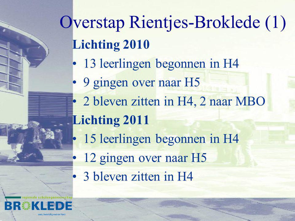 Overstap Rientjes-Broklede (1) Lichting 2010 13 leerlingen begonnen in H4 9 gingen over naar H5 2 bleven zitten in H4, 2 naar MBO Lichting 2011 15 leerlingen begonnen in H4 12 gingen over naar H5 3 bleven zitten in H4