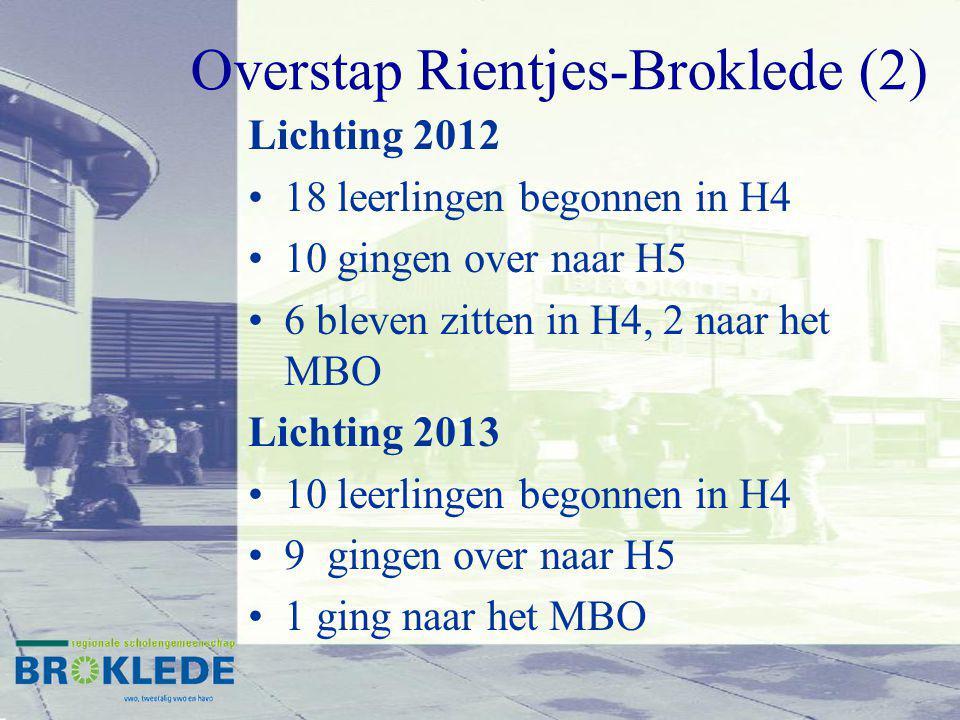 Overstap Rientjes-Broklede (2) Lichting 2012 18 leerlingen begonnen in H4 10 gingen over naar H5 6 bleven zitten in H4, 2 naar het MBO Lichting 2013 10 leerlingen begonnen in H4 9 gingen over naar H5 1 ging naar het MBO