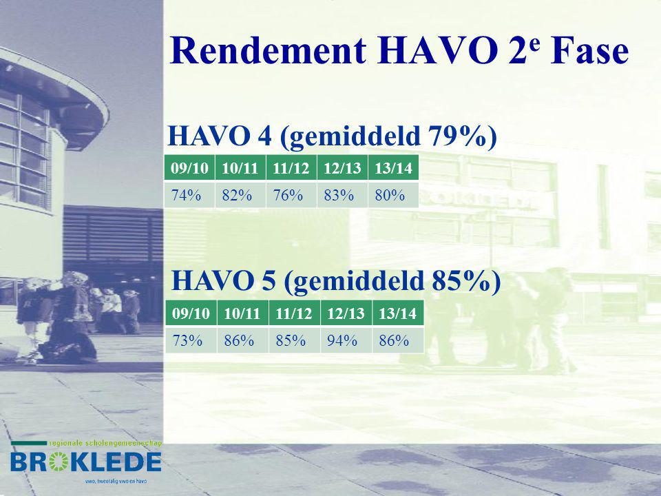 Rendement HAVO 2 e Fase 09/1010/1111/1212/1313/14 74%82%76%83%80% HAVO 4 (gemiddeld 79%) HAVO 5 (gemiddeld 85%) 09/1010/1111/1212/1313/14 73%86%85%94%