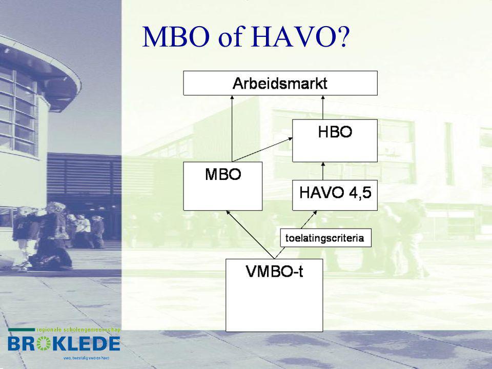 MBO of HAVO?