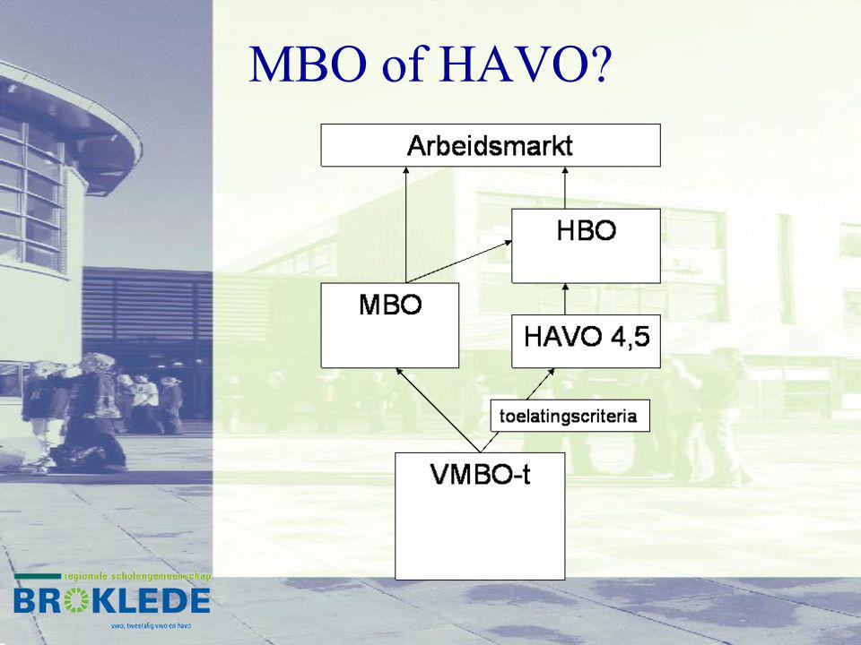Rendement HAVO 2 e Fase 09/1010/1111/1212/1313/14 74%82%76%83%80% HAVO 4 (gemiddeld 79%) HAVO 5 (gemiddeld 85%) 09/1010/1111/1212/1313/14 73%86%85%94%86%