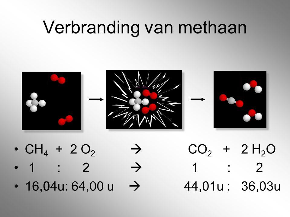 Verbranding van methaan CH 4 + 2 O 2  CO 2 + 2 H 2 O 1 : 2  1 : 2 16,04u: 64,00 u  44,01u : 36,03u