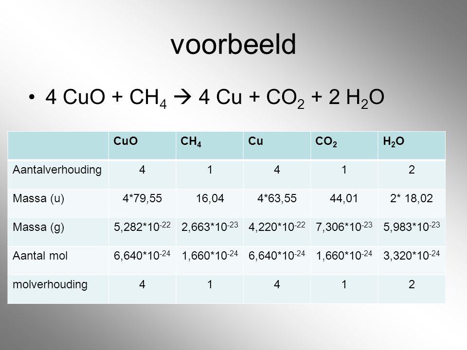 voorbeeld 4 CuO + CH 4  4 Cu + CO 2 + 2 H 2 O CuOCH 4 CuCO 2 H2OH2O Aantalverhouding41412 Massa (u)4*79,5516,044*63,5544,012* 18,02 Massa (g)5,282*10