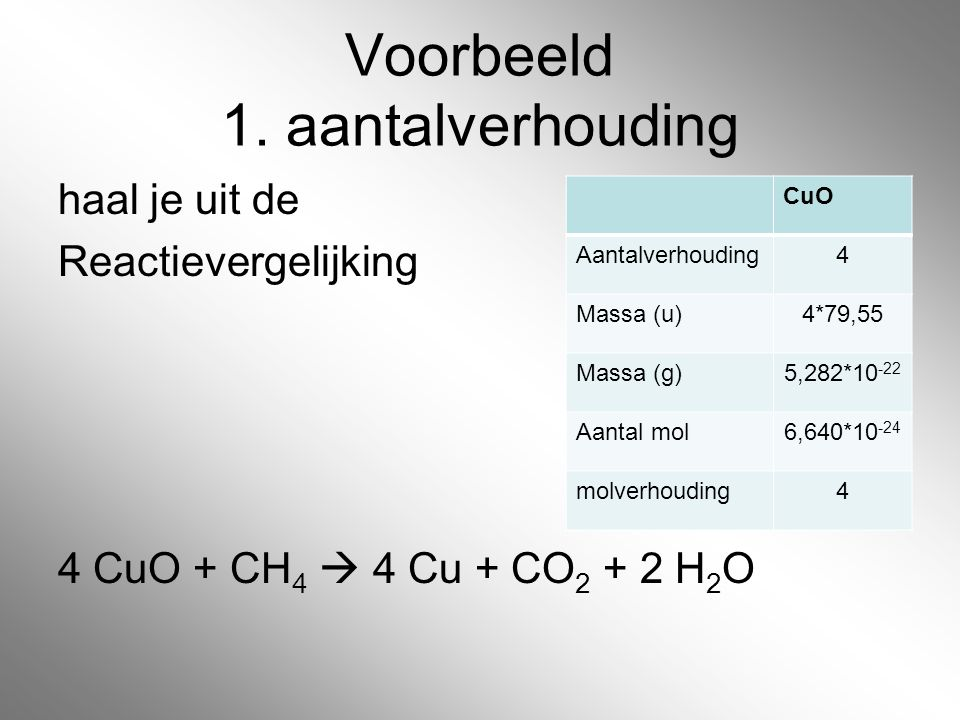 Voorbeeld 1. aantalverhouding haal je uit de Reactievergelijking 4 CuO + CH 4  4 Cu + CO 2 + 2 H 2 O CuO Aantalverhouding4 Massa (u)4*79,55 Massa (g)