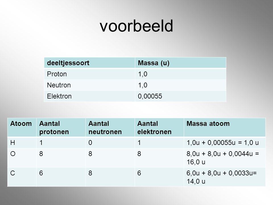 voorbeeld AtoomAantal protonen Aantal neutronen Aantal elektronen Massa atoom H1011,0u + 0,00055u = 1,0 u O8888,0u + 8,0u + 0,0044u = 16,0 u C6866,0u