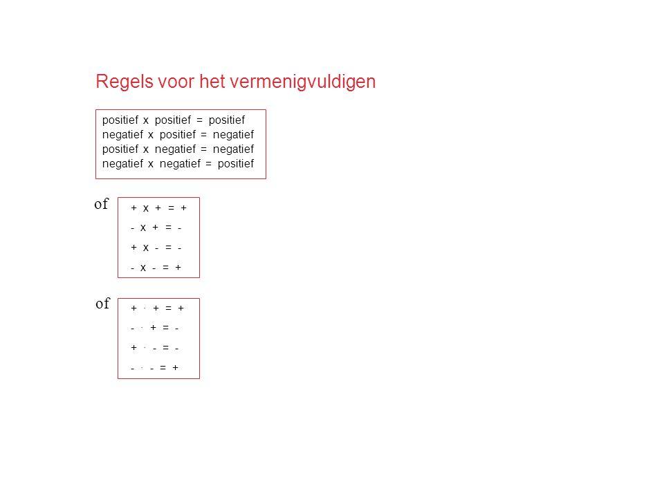Regels voor het vermenigvuldigen positief x positief = positief negatief x positief = negatief positief x negatief = negatief negatief x negatief = po